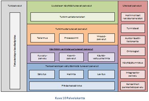 TTA-kokonaisarkkitehtuurin palvelukartta. Lähde: TTA-kokonaisarkkitehtuuri (2013)