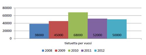 Kuvio 3: Violan kasvu v. 2008-2012