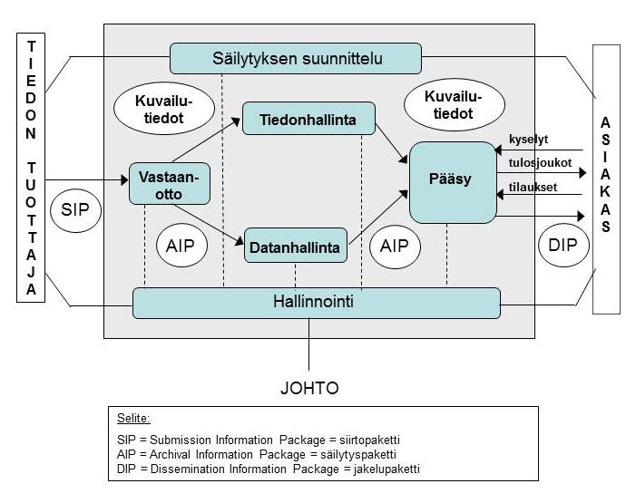 Kaaviokuva OAIS-mallista