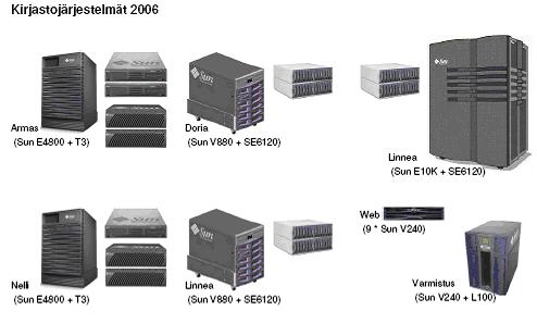 Korkeakoulukirjastojen tietojärjestelmät ennen uudistusta 2006