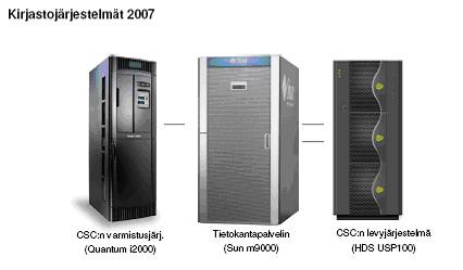 Kuva 2: Korkeakoulukirjastojen tietojärjestelmät uudistuksen jälkeen 2007