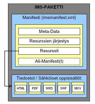 IMS-paketti koostuu sisältötietueista ja niitä sitovasta manifestista