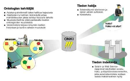 Kuva 5. ONKI-ontologiapalvelin ja sen eri asiakasryhmille tarjoamat palvelut.