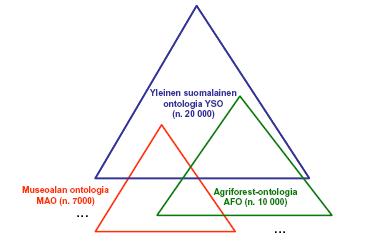 Kuva 6. Yleinen suomalainen ontologia YSO toimii sitä tarkentavien alakohtaisten ontologioiden välisenä semanttisena liimana.