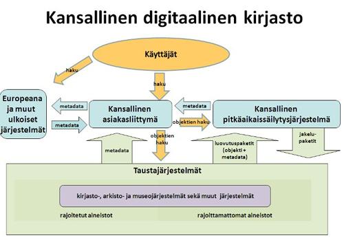Kuva 1: KDK:n kokonaisarkkitehtuuri