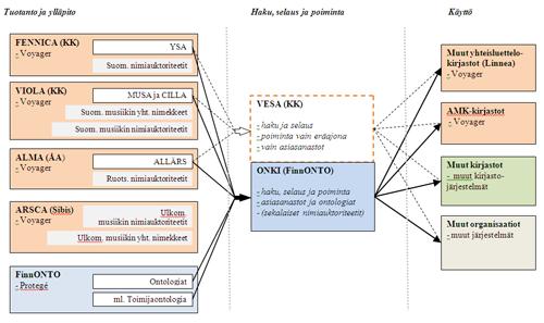 """Kuva 1: Auktoriteettien tuotanto ja käyttö (""""Voyager-malli"""")"""