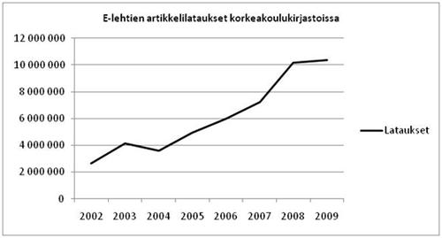 Kuva1. Korkeakoulukirjastojen asiakkaitten tietokoneen näytölle lataamien tai tulostamien e-lehtiartikkelien määrä on kasvanut voimakkaasti.