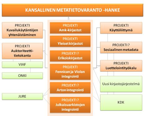 Kuva: Kansallinen metatietovaranto -hankekokonaisuus ml. tärkeimmät liittyvät hankkeet (vihreällä)