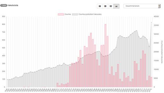 Kuva 2 Digitaalisten aineistojen visualisointimahdollisuuksia (kuva kehitysympäristöstä)