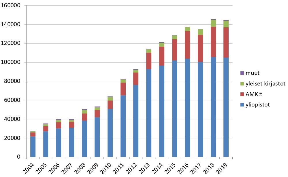 Elektran aineistojen latasukerrat ovat kasvaneet lähes joka vuosi