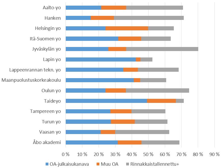 Avointen julkaisujen osuus vaihtelee eri yliopistoissa.