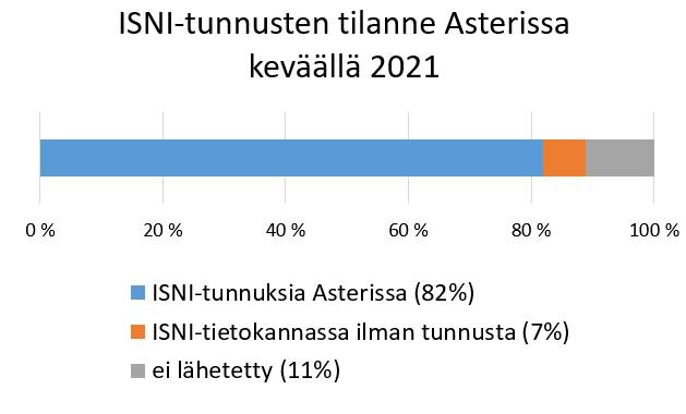 Kuviossa havainnollistetaan, että keväällä 2021 ISNI-tunnuksia on ollut Asterissa 82 %.