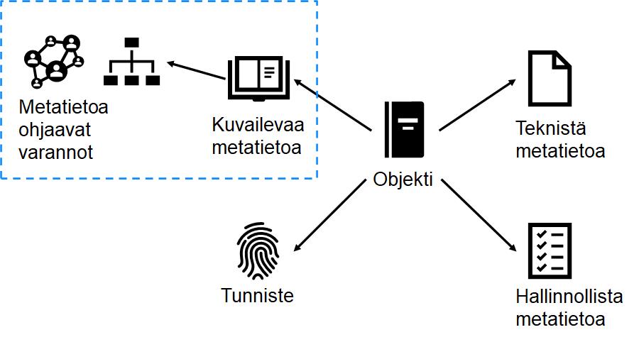 Metatietovisio keskittyy kuvailevaan metatietoon ja sitä ohjaaviin tietovarantoihin. Tunnisteet sekä tekninen ja hallinnollinen metatieto jäävät sivuosaan.