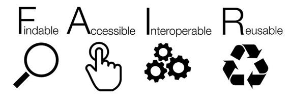FAIR on lyhennys sanoista Findable, Accessible, Interoperable, Reusable